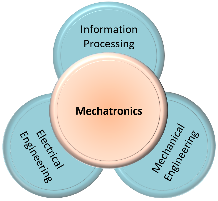 Basic concept of the interdisciplinary engineering field Mechatronics